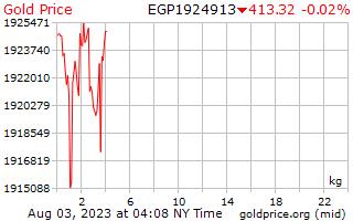 1 giorno oro prezzo per chilogrammo in sterline egiziane