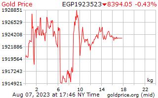 1 วันทองราคาต่อกิโลกรัมในอียิปต์ปอนด์