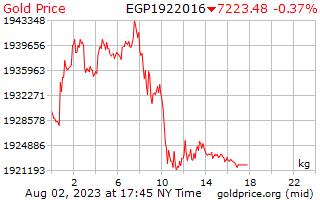 1 hari emas harga sekilogram dalam Paun Mesir