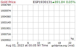 1 天黃金價格每公斤在埃及鎊