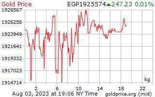 エジプト ・ ポンド 1 キログラムあたり 1 日金価格