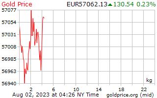 1 день золото цена за килограмм в евро