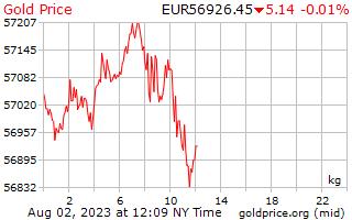 1 天黃金價格每公斤在歐洲歐元