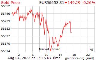 Precio 1 día oro por kilogramo en Euros europeos