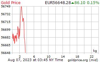 1 ngày vàng giá mỗi kg ở châu Âu Euro