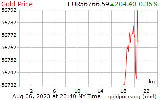 1 dia de ouro preço por quilograma em Euros europeus