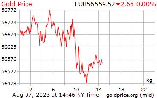 1 journée d'or prix par kilogramme dans les Euros européens