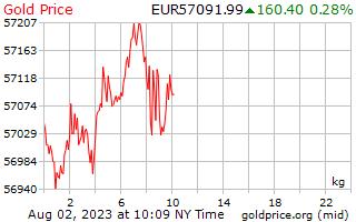 1 天黄金价格每公斤在欧洲欧元