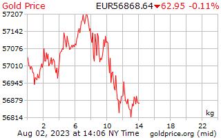1 dag goud prijs per Kilogram in Europese euro