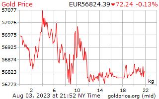 欧州ユーロで 1 キログラムあたり 1 日金価格