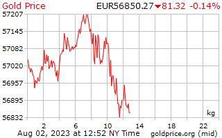 1 hari emas harga sekilogram dalam Euro Eropah