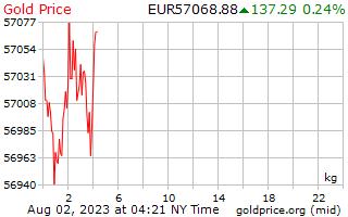 1 दिन सोने की कीमत प्रति किलोग्राम में यूरोपीय यूरो