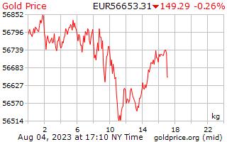 سعر الذهب يوم 1 للكيلوغرام الواحد باليورو الأوروبي