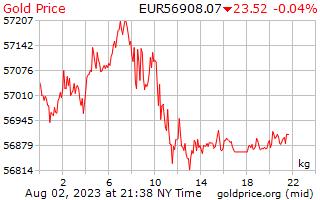 1 hari Gold Harga per Kilogram dalam Euro Eropa