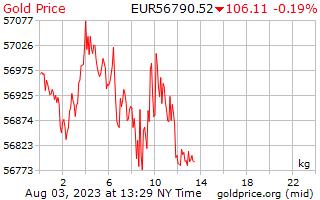 1 วันทองราคาต่อกิโลกรัมในยุโรปยูโร