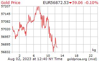 1 Day Gold Price per Kilogram in European Euros