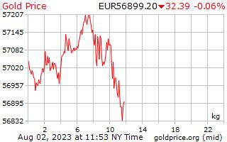 1 Tag Gold Preis pro Kilogramm in europäischen Euro