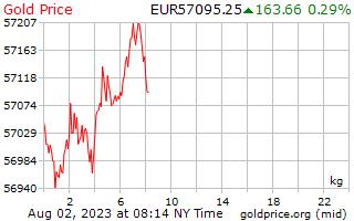 1 ημέρα χρυσός τιμών ανά χιλιόγραμμο σε ευρωπαϊκό ευρώ