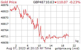 1 ημέρα χρυσός τιμή ανά χιλιόγραμμο στη μεγάλη Βρετανία λίρες