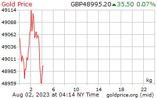1 journée d'or prix par kilogramme en livres sterling