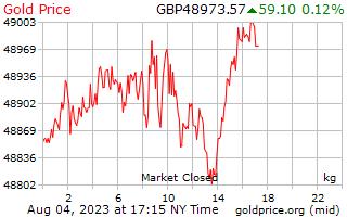 1 Day Gold Price per Kilogram in UK Pounds