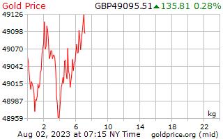 1 天黃金價格每公斤在英國英鎊