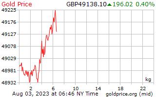 1 Tag Gold Preis pro Kilogramm in Pfund Sterling