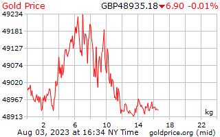 1 ngày vàng giá mỗi kilôgam trong bảng Anh Vương Quốc Anh
