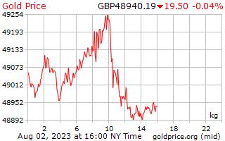 1 天黄金价格每公斤在英国英镑