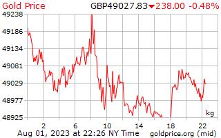1 dag goud prijs per Kilogram in Britse ponden