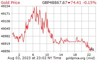 1 hari emas harga sekilogram dalam paun UK