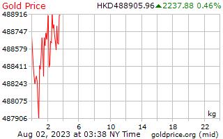 Precio 1 día oro por kilo en dólares de Hong Kong