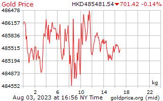 1 Tag Gold Preis pro Kilogramm in Hong Kong Dollar