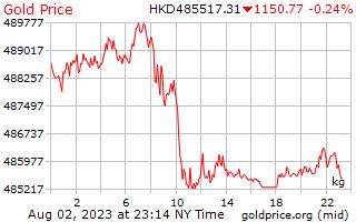 1 天黃金價格每公斤在香港美元