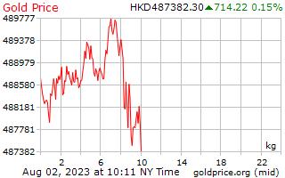 1 ημέρα χρυσός τιμή ανά χιλιόγραμμο σε Hong Kong δολάρια