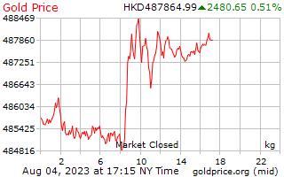 홍콩 달러에서 킬로그램 당 1 일 골드 가격