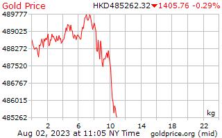 1 hari Gold Harga per Kilogram dalam dolar Hong Kong