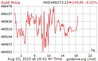 1 dia de ouro preço por quilograma em dólares de Hong Kong