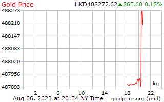 1 Day Gold Price per Kilogram in Hong Kong Dollars