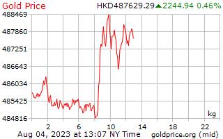 1 天黄金价格每公斤在 Hong 港元