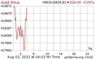 1 dag goud prijs per Kilogram in Kroatische Kuna