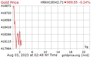 1 hari emas harga sekilogram Kuna Croatia