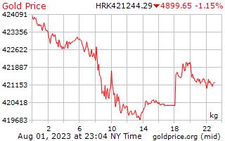 1 giorno oro prezzo per chilogrammo in Kuna croata