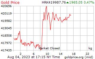 1 Day Gold Price per Kilogram in Croatian Kuna