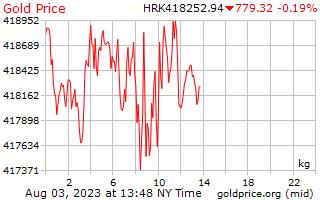 1 วันทองราคาต่อกิโลกรัมในโครเอเชีย Kuna