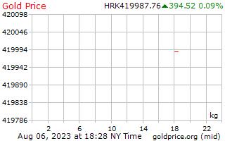 سعر الذهب يوم 1 للكيلوغرام الواحد في كونا كرواتية