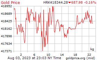 1 hari Gold Harga per Kilogram dalam Kuna Kroasia