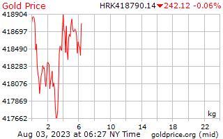 1 journée d'or prix par kilogramme en Kuna Croate