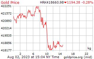 1 天黄金价格每公斤在克罗地亚库纳