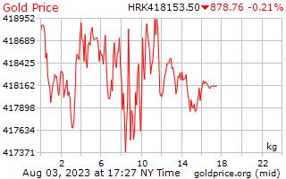 Precio 1 día oro por kilogramo en Kuna croata
